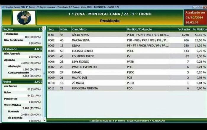 resultado-1oturno-eleicoes-montreal-2014
